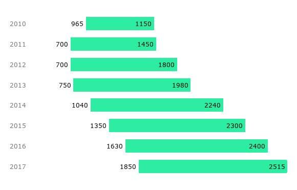 График цен X3 F25