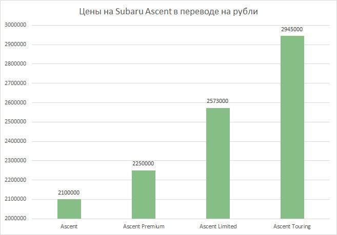 цены ascent