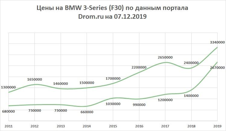 цены BMW 3-Series