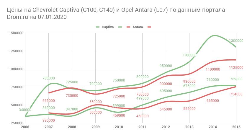 цены Captiva, Antara