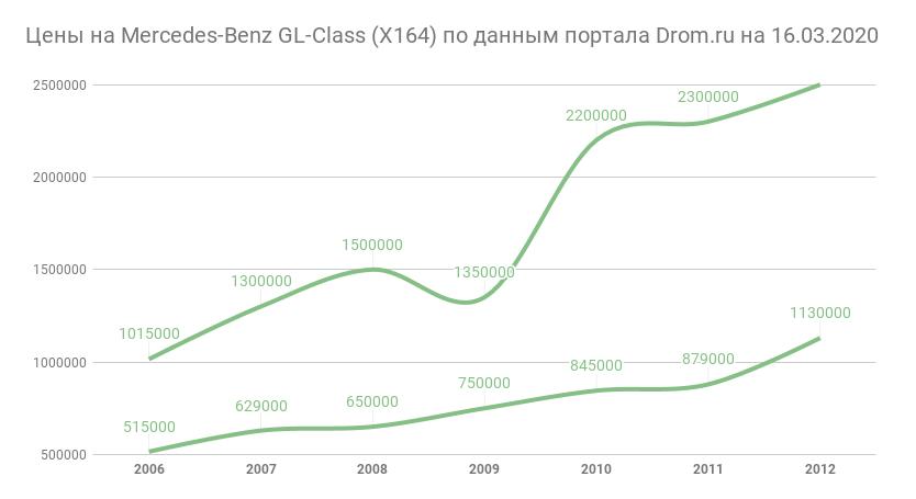 цены на GL-Class