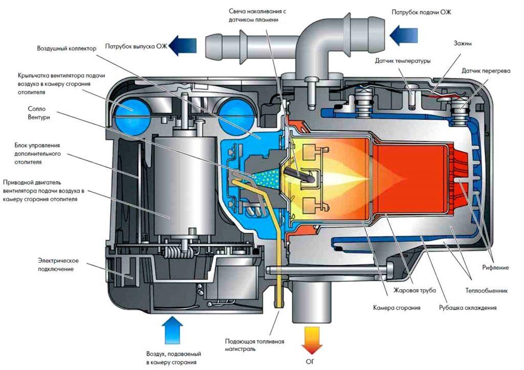 Схема автономного подогревателя