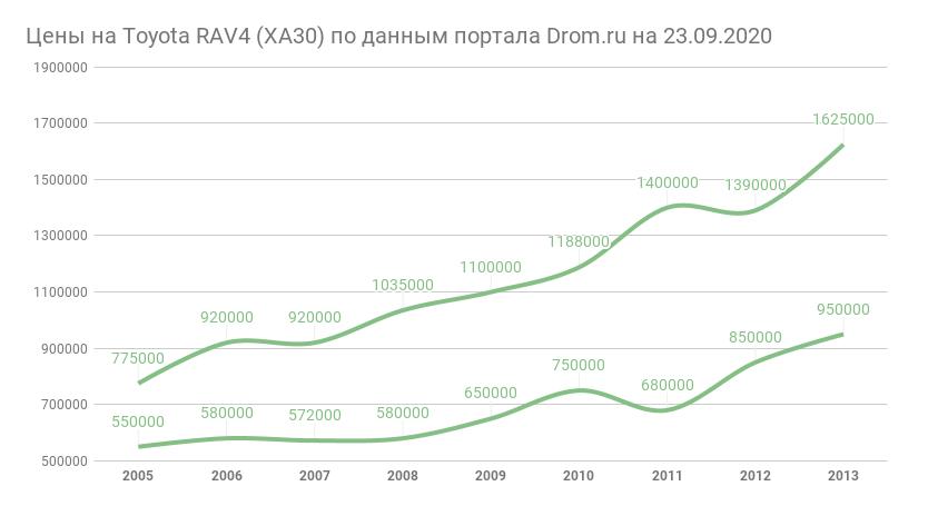 Цены  на RAV4